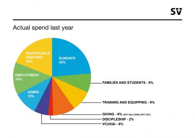 Actual spend last year
