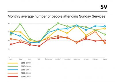 Monthly average number of people attending Sunday Services