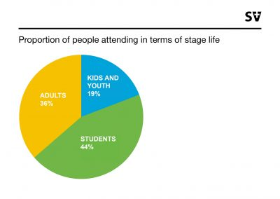Proportion of people attending in terms of life stage